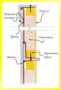 uteplenie-garazhnyh-vorot